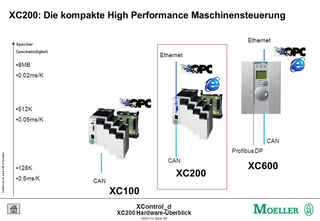 Schutzvermerk nach DIN 34 beachten 05/01/14 Seite 57 XControl_d Hochleistungs-SPS mit IT-Funktionen in kompakter Form XControl XC200 XC200 Hardware-Üb