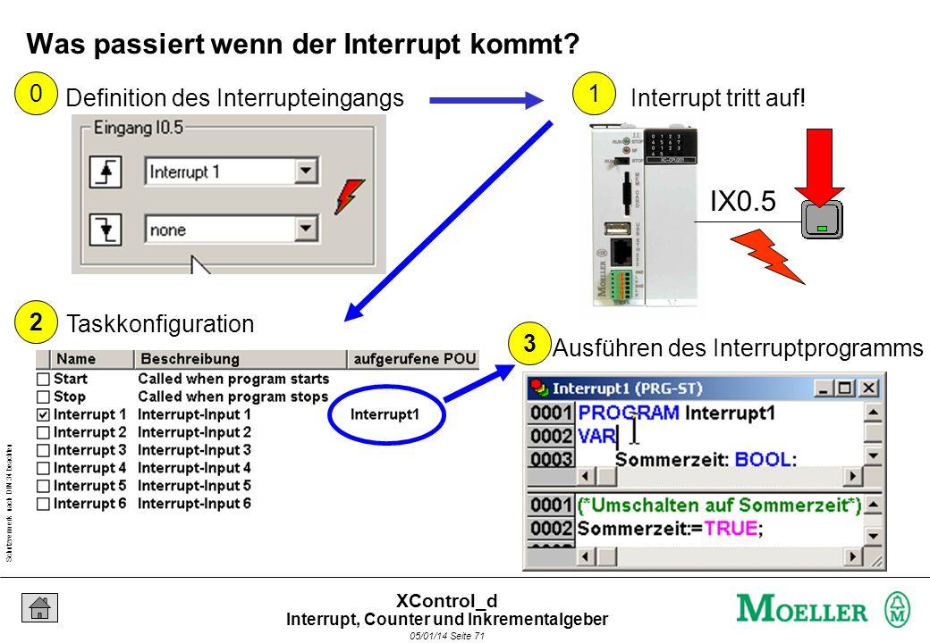 Schutzvermerk nach DIN 34 beachten 05/01/14 Seite 70 XControl_d Was passiert wenn der Interrupt kommt? Starte PLC_PRG Unterbreche PLC_PRG Springe in I