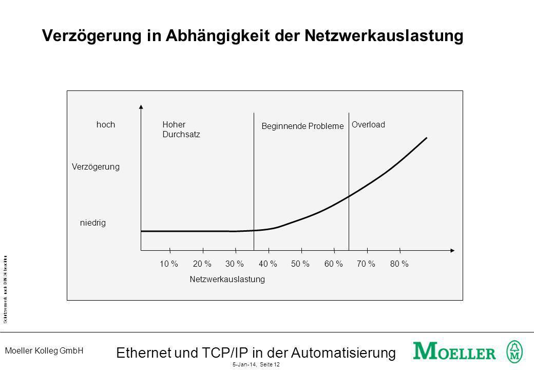 Moeller Kolleg GmbH Schutzvermerk nach DIN 34 beachten Ethernet und TCP/IP in der Automatisierung 5-Jan-14, Seite 12 Verzögerung in Abhängigkeit der N