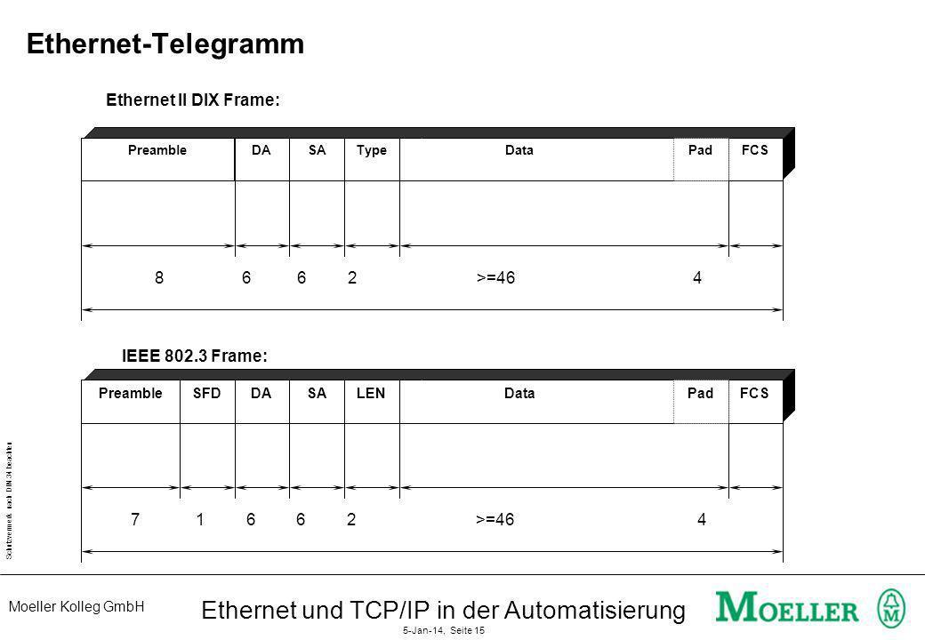 Moeller Kolleg GmbH Schutzvermerk nach DIN 34 beachten Ethernet und TCP/IP in der Automatisierung 5-Jan-14, Seite 15 Ethernet-Telegramm PreambleSFDDAS