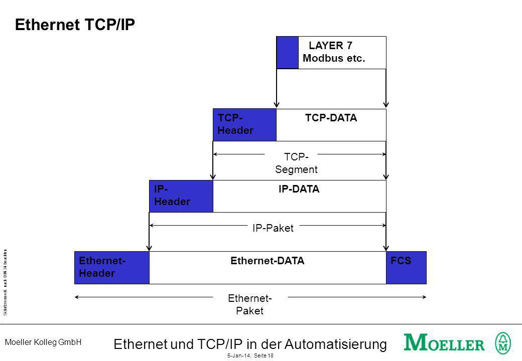 Moeller Kolleg GmbH Schutzvermerk nach DIN 34 beachten Ethernet und TCP/IP in der Automatisierung 5-Jan-14, Seite 18 Ethernet TCP/IP Ethernet- Header