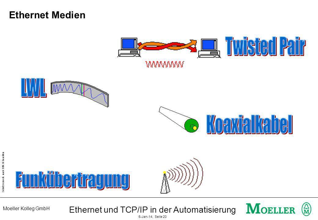 Moeller Kolleg GmbH Schutzvermerk nach DIN 34 beachten Ethernet und TCP/IP in der Automatisierung 5-Jan-14, Seite 20 Ethernet Medien