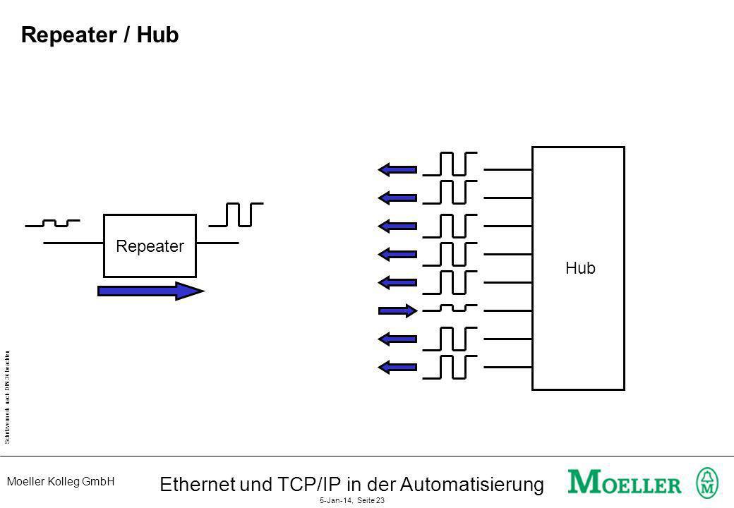 Moeller Kolleg GmbH Schutzvermerk nach DIN 34 beachten Ethernet und TCP/IP in der Automatisierung 5-Jan-14, Seite 23 Repeater / Hub Repeater Hub