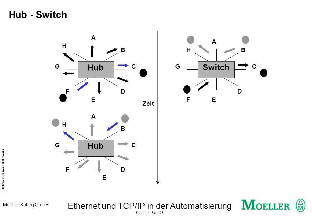 Moeller Kolleg GmbH Schutzvermerk nach DIN 34 beachten Ethernet und TCP/IP in der Automatisierung 5-Jan-14, Seite 26 Hub - Switch Switch A B C D E F G