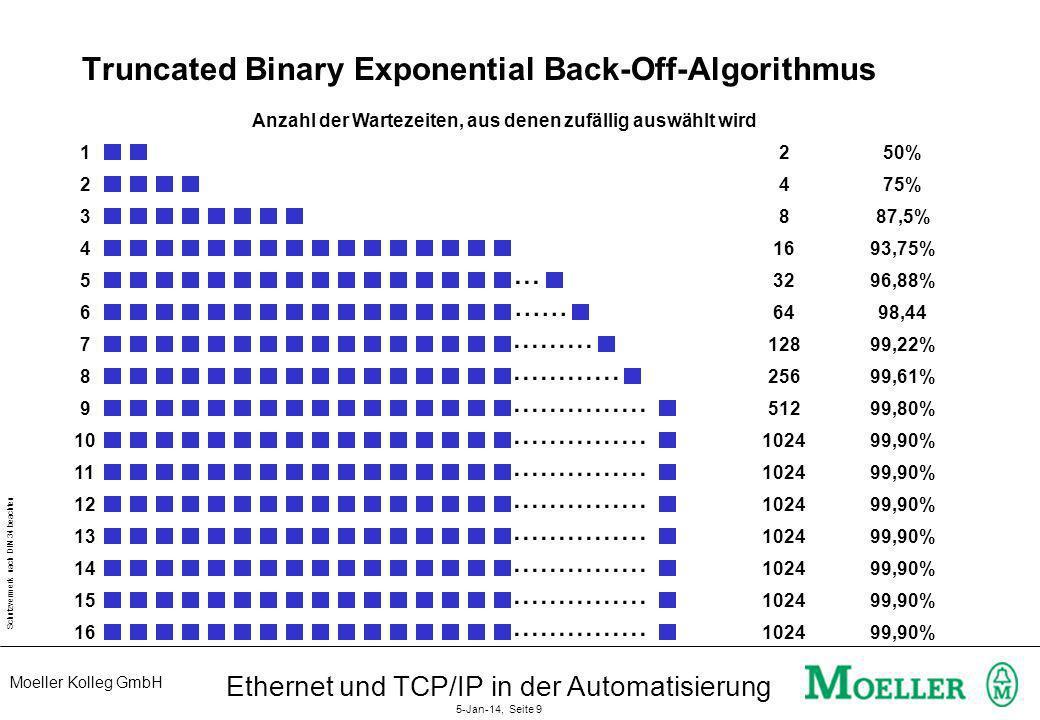 Moeller Kolleg GmbH Schutzvermerk nach DIN 34 beachten Ethernet und TCP/IP in der Automatisierung 5-Jan-14, Seite 9 Truncated Binary Exponential Back-