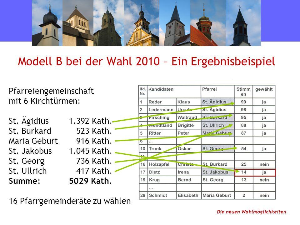 Modell B bei der Wahl 2010 – Ein Ergebnisbeispiel Die neuen Wahlmöglichkeiten Pfarreiengemeinschaft mit 6 Kirchtürmen: St.