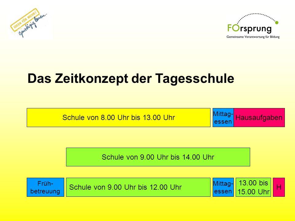 Schule von 8.00 Uhr bis 13.00 UhrHausaufgaben Schule von 9.00 Uhr bis 12.00 Uhr Mittag- essen Schule von 9.00 Uhr bis 14.00 Uhr 13.00 bis 15.00 Uhr Da