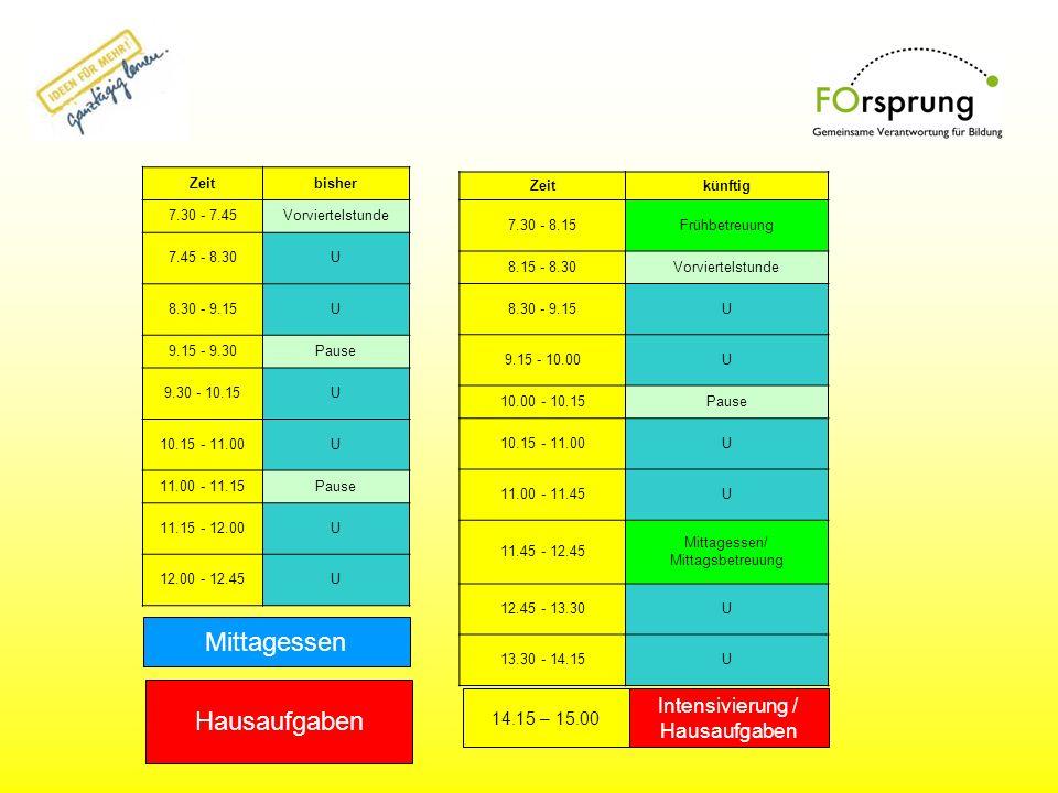 Mittagessen Hausaufgaben Zeitbisher 7.30 - 7.45Vorviertelstunde 7.45 - 8.30U 8.30 - 9.15U 9.15 - 9.30Pause 9.30 - 10.15U 10.15 - 11.00U 11.00 - 11.15P