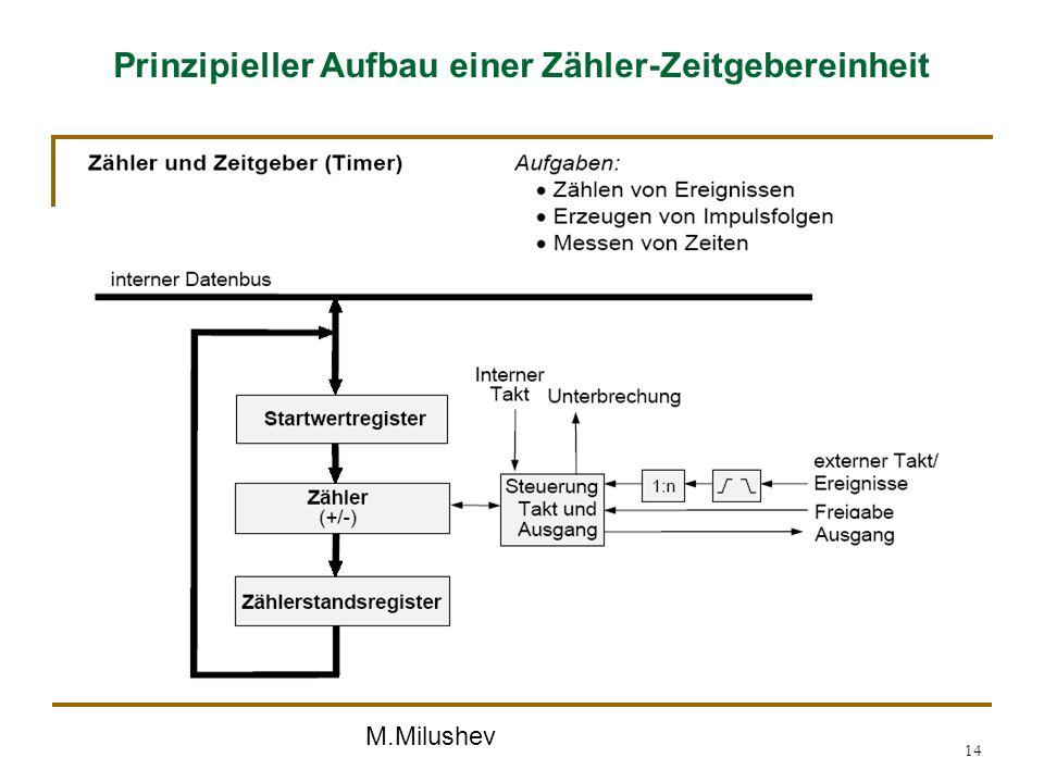 M.Milushev 14 Prinzipieller Aufbau einer Zähler-Zeitgebereinheit