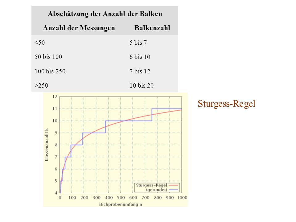 Abschätzung der Anzahl der Balken Anzahl der MessungenBalkenzahl <505 bis 7 50 bis 1006 bis 10 100 bis 2507 bis 12 >25010 bis 20 Sturgess-Regel