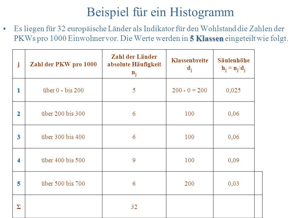Beispiel für ein Histogramm 5 KlassenEs liegen für 32 europäische Länder als Indikator für den Wohlstand die Zahlen der PKWs pro 1000 Einwohner vor. D