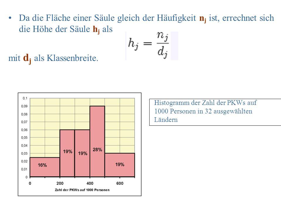 Da die Fläche einer Säule gleich der Häufigkeit n j ist, errechnet sich die Höhe der Säule h j als mit d j als Klassenbreite. Histogramm der Zahl der