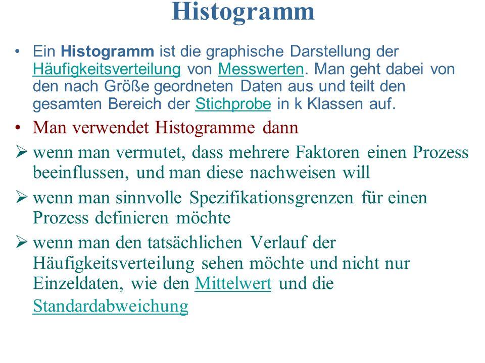 Histogramm Ein Histogramm ist die graphische Darstellung der Häufigkeitsverteilung von Messwerten. Man geht dabei von den nach Größe geordneten Daten