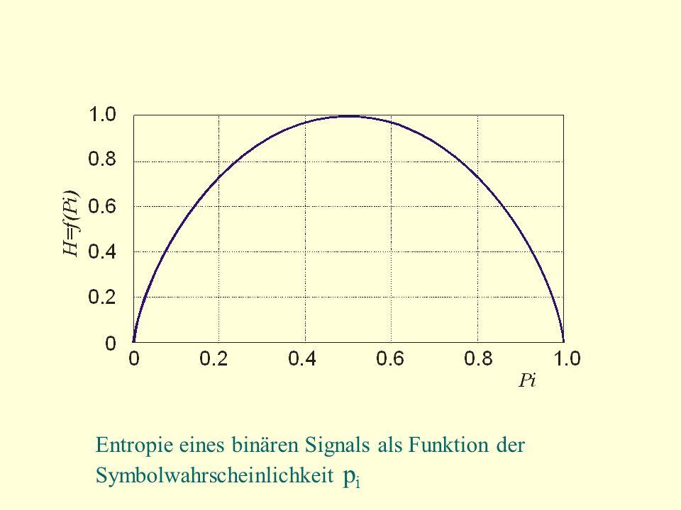 Entropie eines binären Signals als Funktion der Symbolwahrscheinlichkeit p i