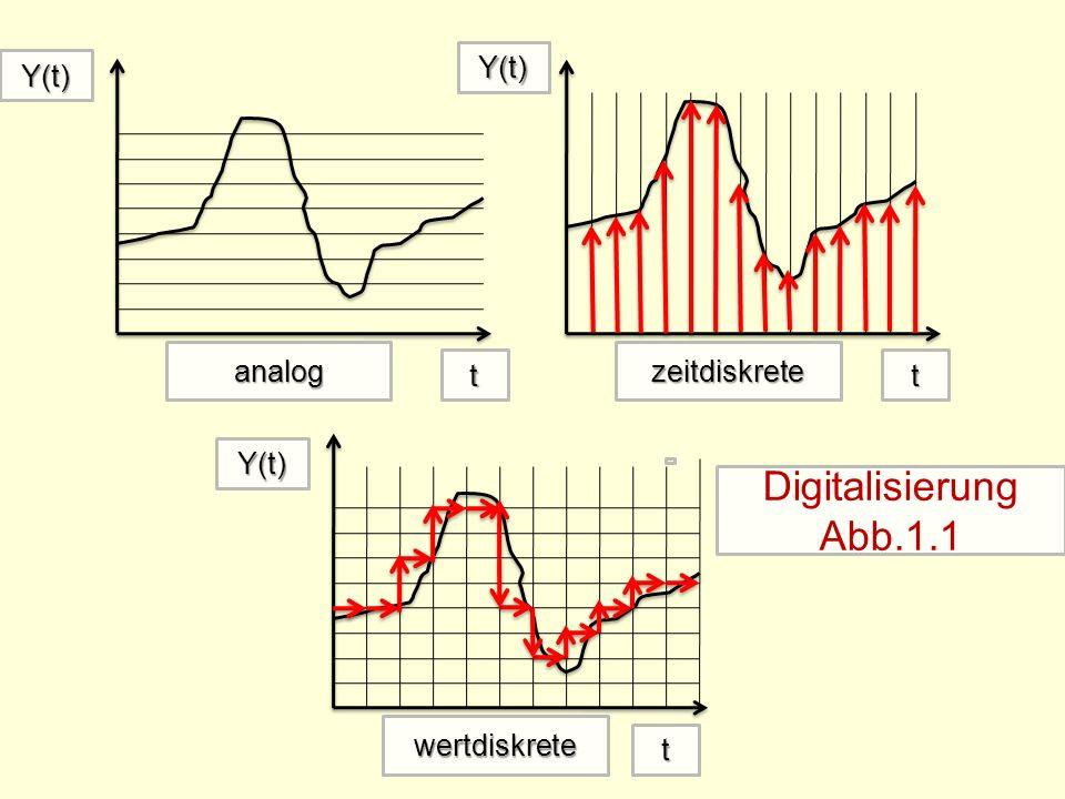 analog wertdiskrete zeitdiskrete t Y(t) t Y(t) Y(t) Digitalisierung Abb.1.1 t