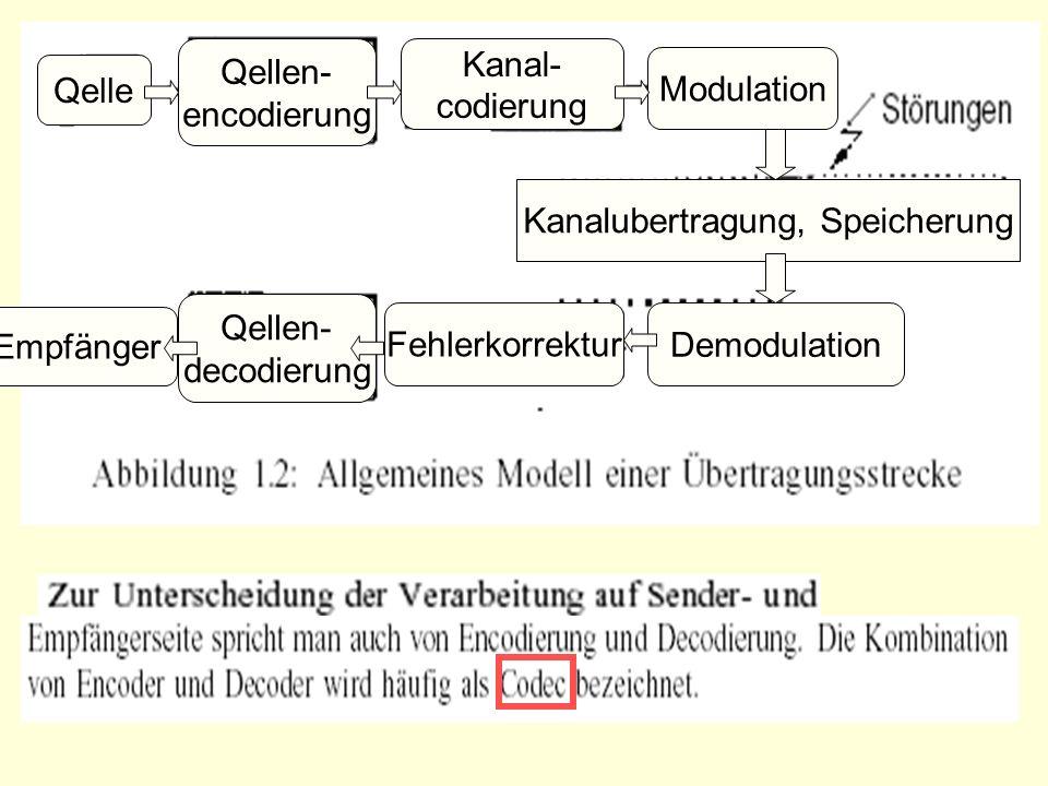Qelle Qellen- encodierung Kanal- codierung Modulation Kanalubertragung, Speicherung DemodulationFehlerkorrektur Empfänger Qellen- decodierung