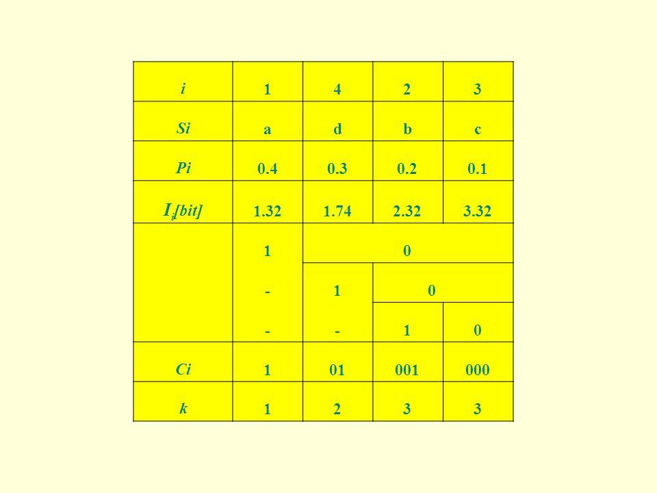 i1423 Siadbc Pi0.40.30.20.1 I i [bit] 1.321.742.323.32 1 0 -10 --10 Ci101001000 k1233