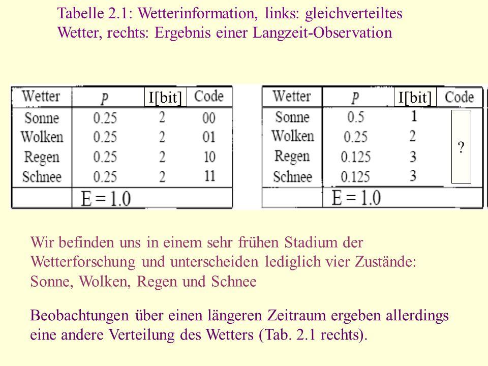 I[bit] Tabelle 2.1: Wetterinformation, links: gleichverteiltes Wetter, rechts: Ergebnis einer Langzeit-Observation ? Wir befinden uns in einem sehr fr