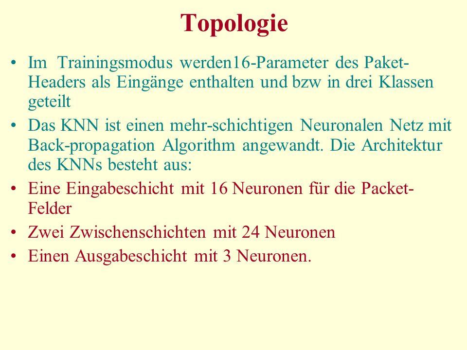 Topologie Im Trainingsmodus werden16-Parameter des Paket- Headers als Eingänge enthalten und bzw in drei Klassen geteilt Das KNN ist einen mehr-schichtigen Neuronalen Netz mit Back-propagation Algorithm angewandt.
