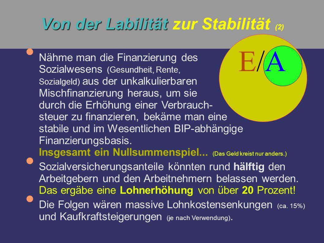 Von der Labilität Von der Labilität zur Stabilität (2) Nähme man die Finanzierung des Sozialwesens (Gesundheit, Rente, Sozialgeld) aus der unkalkulier