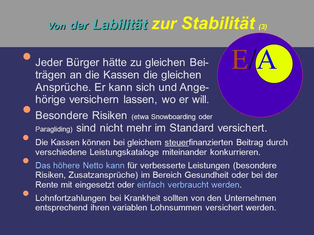 Von der Labilität Von der Labilität zur Stabilität (3) Jeder Bürger hätte zu gleichen Bei- trägen an die Kassen die gleichen Ansprüche. Er kann sich u