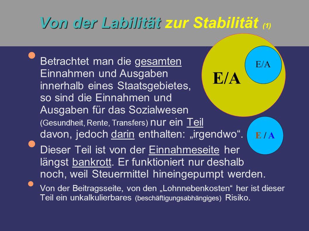 Von der Labilität Von der Labilität zur Stabilität (2) Nähme man die Finanzierung des Sozialwesens (Gesundheit, Rente, Sozialgeld) aus der unkalkulierbaren Mischfinanzierung heraus, um sie durch die Erhöhung einer Verbrauch- steuer zu finanzieren, bekäme man eine stabile und im Wesentlichen BIP-abhängige Finanzierungsbasis.