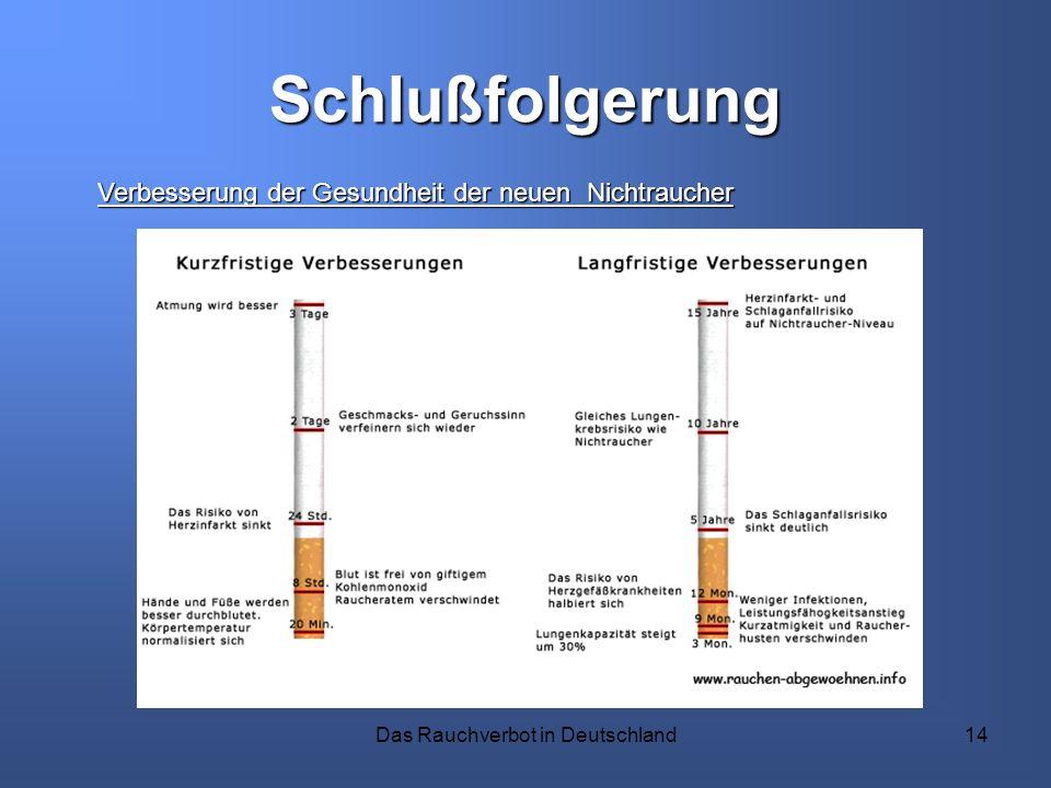 Das Rauchverbot in Deutschland14 Schlußfolgerung Verbesserung der Gesundheit der neuen Nichtraucher