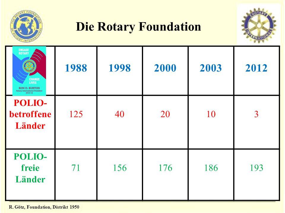 19881998200020032012 POLIO- betroffene Länder 1254020103 POLIO- freie Länder 71156176186193 Die Rotary Foundation