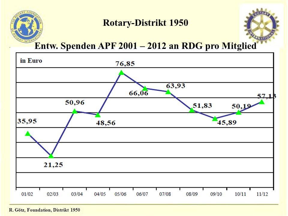 R. Götz, Foundation, Distrikt 1950 Rotary-Distrikt 1950 Entw. Spenden APF 2001 – 2012 an RDG pro Mitglied