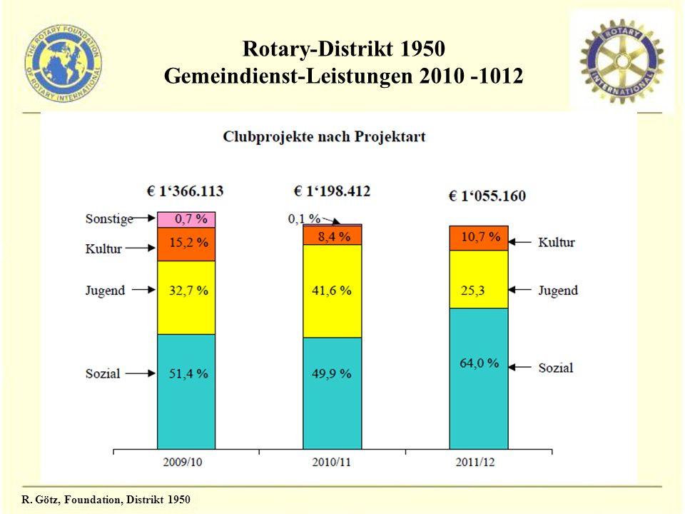 Rotary-Distrikt 1950 Gemeindienst-Leistungen 2010 -1012