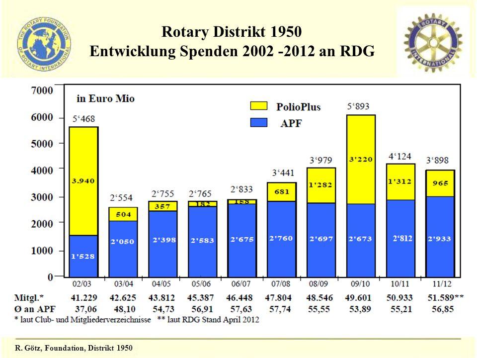 R. Götz, Foundation, Distrikt 1950 Rotary Distrikt 1950 Entwicklung Spenden 2002 -2012 an RDG