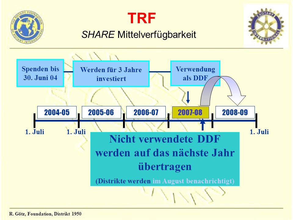 2008-092004-05 Spenden bis 30. Juni 04 Werden für 3 Jahre investiert Verwendung als DDF Nicht verwendete DDF werden auf das nächste Jahr übertragen (D