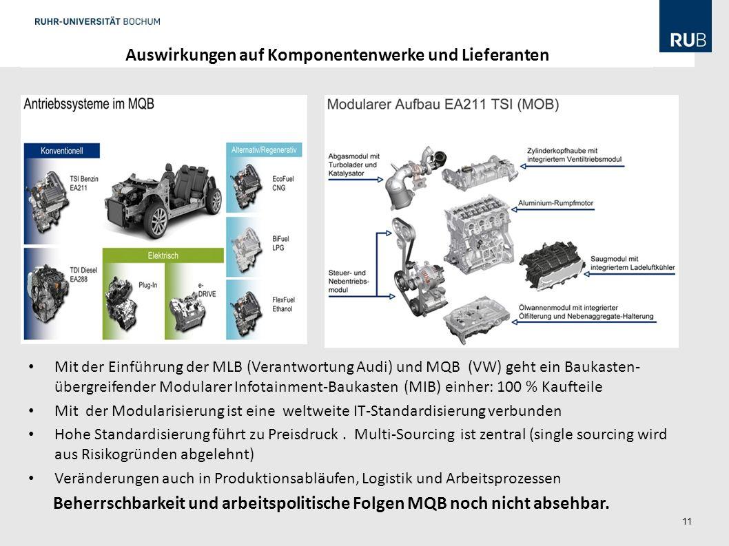 11 Mit der Einführung der MLB (Verantwortung Audi) und MQB (VW) geht ein Baukasten- übergreifender Modularer Infotainment-Baukasten (MIB) einher: 100