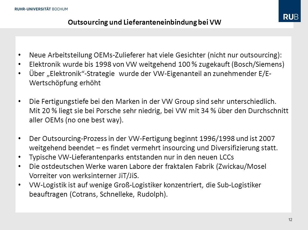 12 Outsourcing und Lieferanteneinbindung bei VW Neue Arbeitsteilung OEMs-Zulieferer hat viele Gesichter (nicht nur outsourcing): Elektronik wurde bis