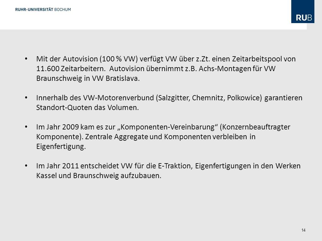 14 Mit der Autovision (100 % VW) verfügt VW über z.Zt. einen Zeitarbeitspool von 11.600 Zeitarbeitern. Autovision übernimmt z.B. Achs-Montagen für VW