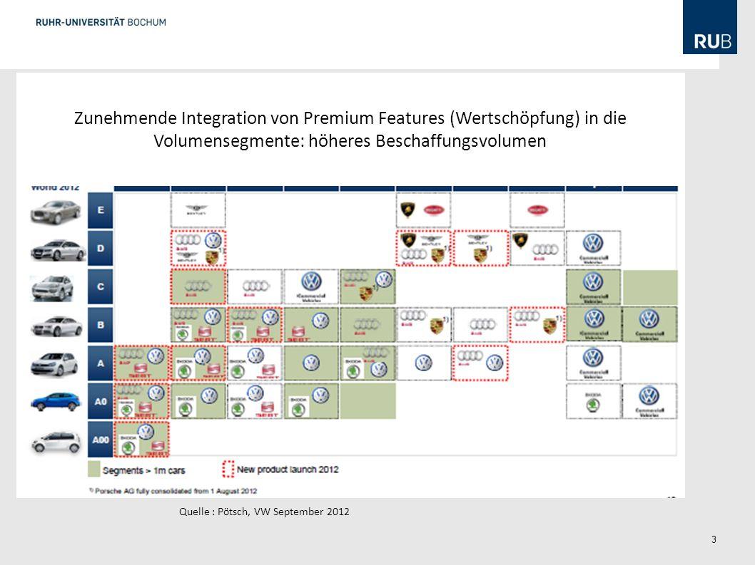 3 Quelle : Pötsch, VW September 2012 Zunehmende Integration von Premium Features (Wertschöpfung) in die Volumensegmente: höheres Beschaffungsvolumen