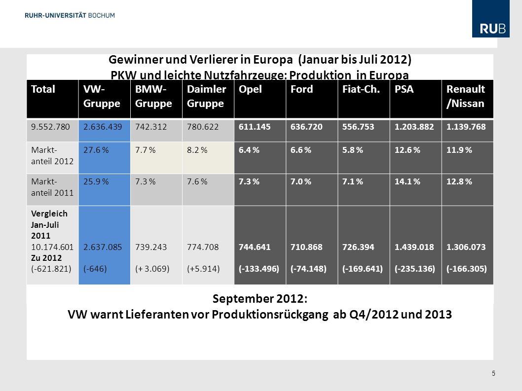 5 TotalVW- Gruppe BMW- Gruppe Daimler Gruppe OpelFordFiat-Ch.PSARenault /Nissan 9.552.7802.636.439742.312780.622611.145636.720556.7531.203.8821.139.76