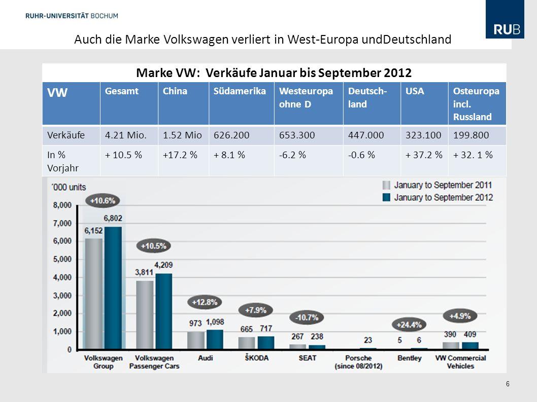 6 VW GesamtChinaSüdamerikaWesteuropa ohne D Deutsch- land USAOsteuropa incl. Russland Verkäufe4.21 Mio.1.52 Mio626.200653.300447.000323.100199.800 In