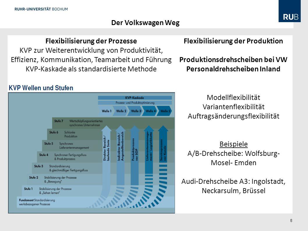 8 Der Volkswagen Weg Flexibilisierung der Produktion Produktionsdrehscheiben bei VW Personaldrehscheiben Inland Flexibilisierung der Prozesse KVP zur