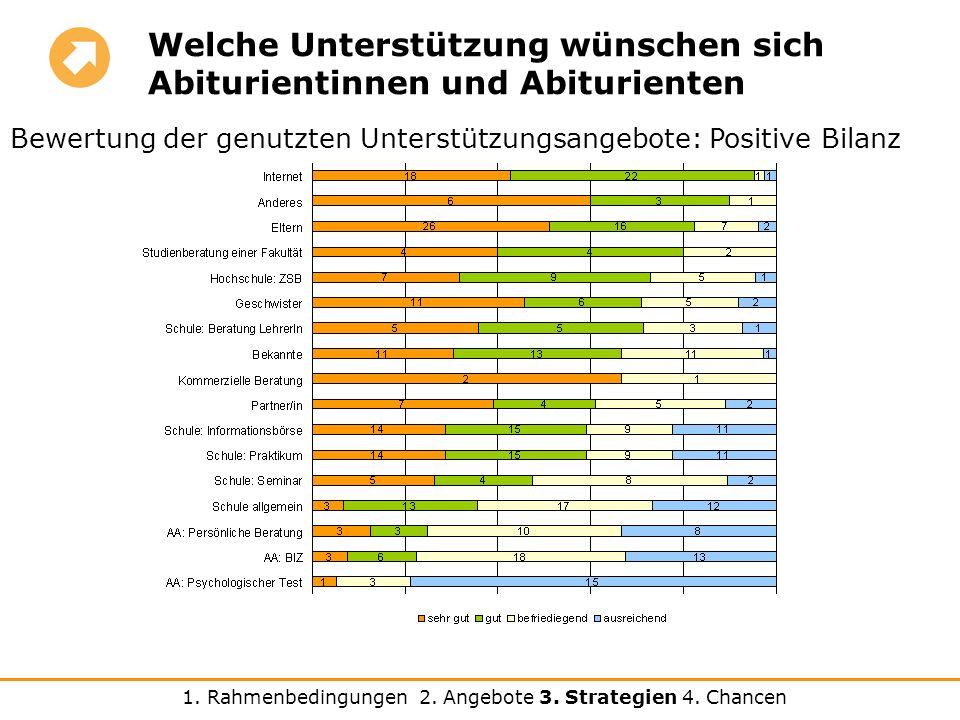 Welche Unterstützung wünschen sich Abiturientinnen und Abiturienten Bewertung der genutzten Unterstützungsangebote: Positive Bilanz 1.