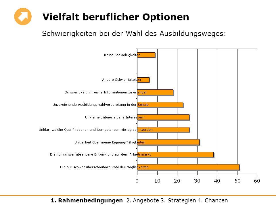 Vielfalt beruflicher Optionen Schwierigkeiten bei der Wahl des Ausbildungsweges: 1.