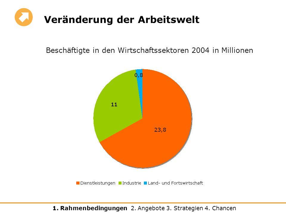 Beschäftigte in den Wirtschaftssektoren 2004 nach Geschlecht (in Prozent) Veränderung der Arbeitswelt 1.