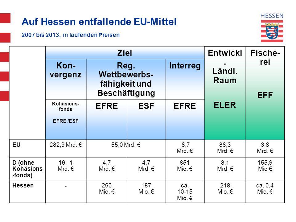 14 Auf Hessen entfallende EU-Mittel 2007 bis 2013, in laufenden Preisen Ziel Entwickl. Ländl. Raum ELER Fische- rei EFF Kon- vergenz Reg. Wettbewerbs-