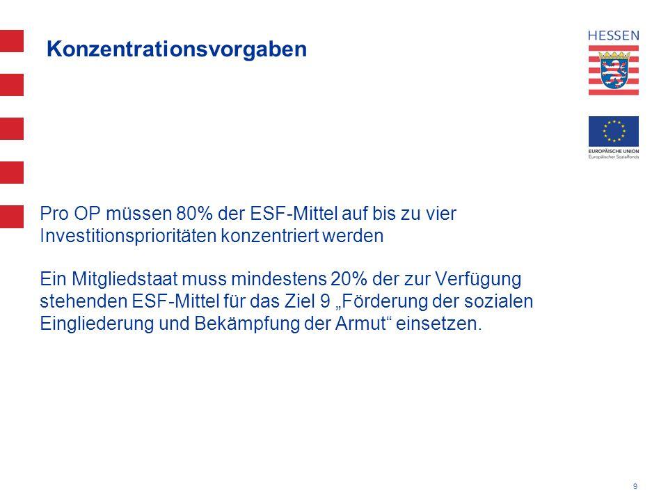 9 Konzentrationsvorgaben Pro OP müssen 80% der ESF-Mittel auf bis zu vier Investitionsprioritäten konzentriert werden Ein Mitgliedstaat muss mindesten