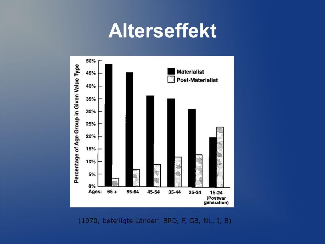 Alterseffekt (1970, beteiligte Länder: BRD, F, GB, NL, I, B)