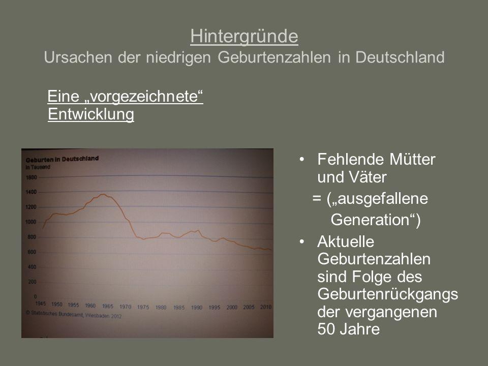 Hintergründe Ursachen der niedrigen Geburtenzahlen in Deutschland Eine vorgezeichnete Entwicklung Fehlende Mütter und Väter = (ausgefallene Generation) Aktuelle Geburtenzahlen sind Folge des Geburtenrückgangs der vergangenen 50 Jahre
