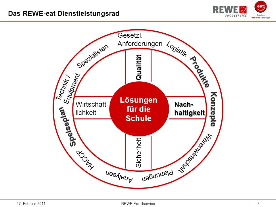 Lösungen für die Schule Qualität Wirtschaft- lichkeit Technik / Equipment Produkte Sicherheit Logistik Speiseplan Nach-haltigkeit Konzepte Warenwirtsc