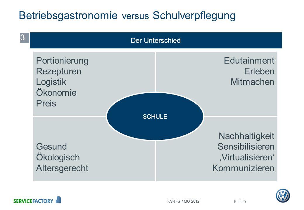 Gleiche Betriebsform – Gleiche Systeme – Gleiches Ziel Betriebsgastronomie versus Schulverpflegung Seite 6 4.