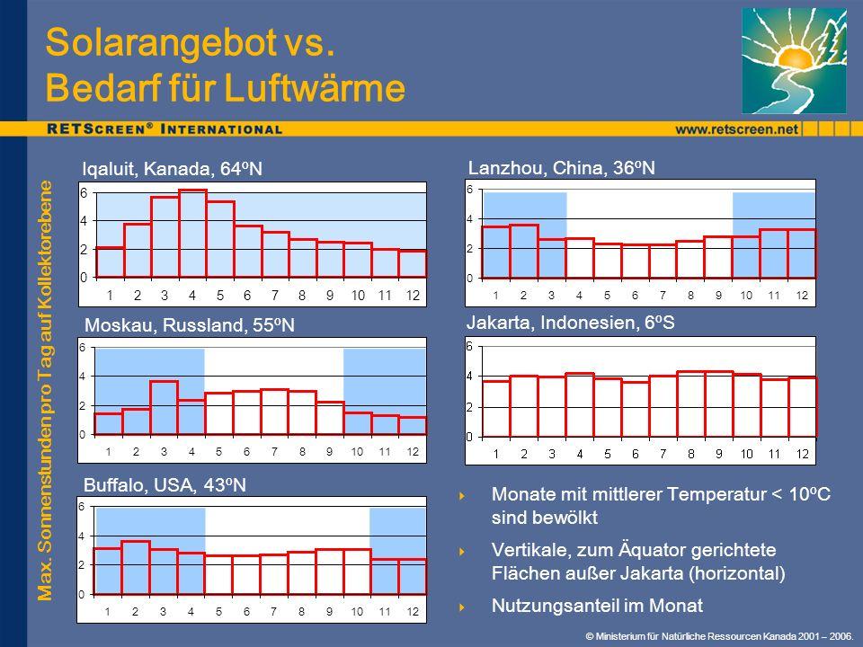 © Ministerium für Natürliche Ressourcen Kanada 2001 – 2006. Solarangebot vs. Bedarf für Luftwärme 0 2 4 6 123456789101112 0 2 4 6 123456789101112 0 2