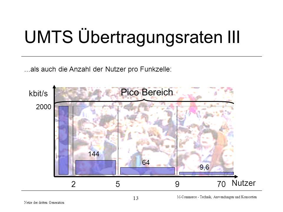 Netze der dritten Generation M-Commerce - Technik, Anwendungen und Konsortien 13 52 Nutzer kbit/s Pico Bereich 9 70 UMTS Übertragungsraten III...als a